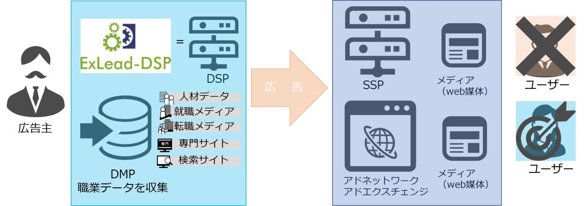 BtoB,マーケティング,メイテンス,DSP,アドテクノロジー,MAツール,アドテク,DSP,DMP,SSP,リマーケティング,リマーケティング,