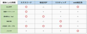 BtoB,マーケティング,メイテンス,DSP,アドテクノロジー,MAツール,アドテク,DSP,DMP,SSP,リマーケティング,リマーケティング,他社,メディア,効果,