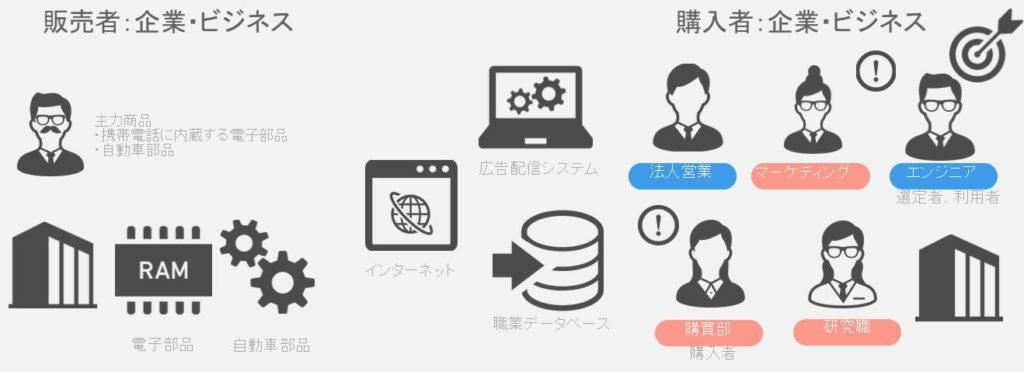 BtoB,マーケティング,メイテンス,DSP,アドテクノロジー,MAツール,アドテク,DSP,DMP,SSP,リマーケティング,リマーケティング,BtoB広告,B2B広告,