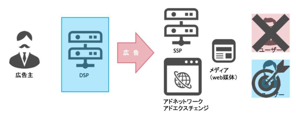 BtoB,マーケティング,メイテンス,DSP,アドテクノロジー,MAツール,アドテク,DSP,DMP,SSP,リマーケティング,リマーケティング,BtoB広告,