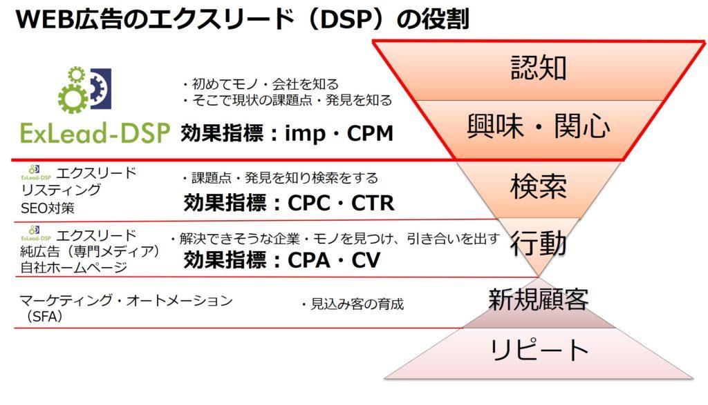BtoB,マーケティング,メイテンス,DSP,アドテクノロジー,MAツール,アドテク,DSP,DMP,SSP,リマーケティング,リマーケティング,他社,メディア,効果,BtoB広告,B2B広告,