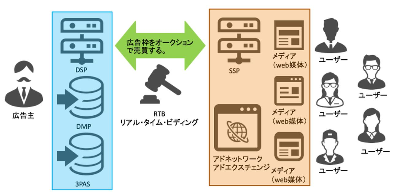 BtoB,B2B,広告,マーケティング,DSP,アドテク,メイテンス,RTB,